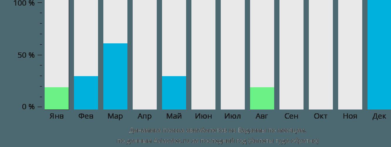 Динамика поиска авиабилетов из Вадзимы по месяцам