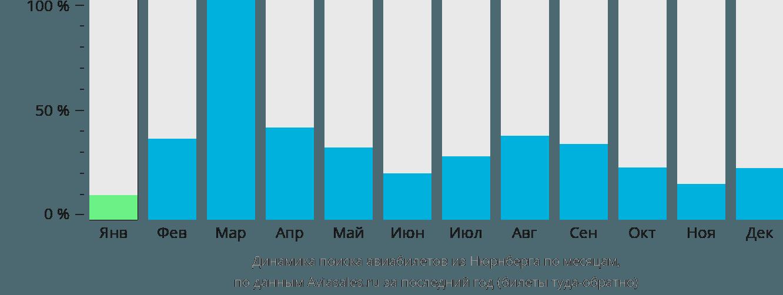 Динамика поиска авиабилетов из Нюрнберга по месяцам