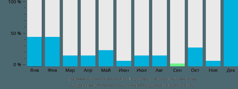 Динамика поиска авиабилетов из Нюрнберга в Лансароте по месяцам