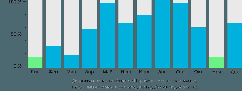 Динамика поиска авиабилетов из Нюрнберга в Алматы по месяцам