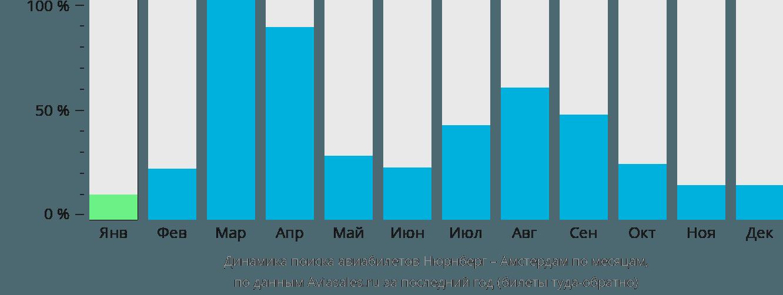 Динамика поиска авиабилетов из Нюрнберга в Амстердам по месяцам