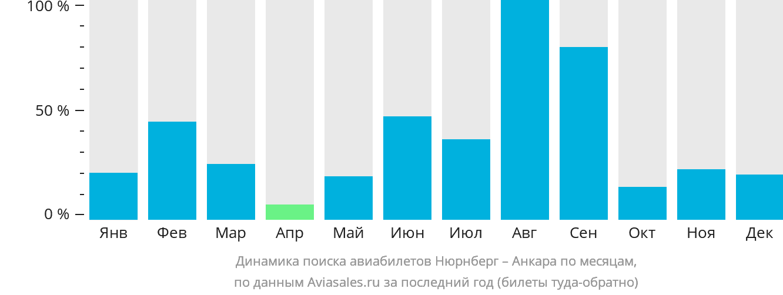 Динамика поиска авиабилетов из Нюрнберга в Анкару по месяцам