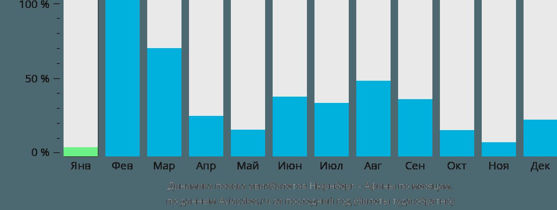 Динамика поиска авиабилетов из Нюрнберга в Афины по месяцам
