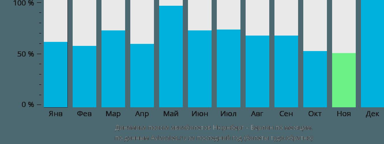 Динамика поиска авиабилетов из Нюрнберга в Берлин по месяцам