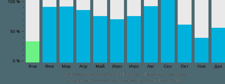 Динамика поиска авиабилетов из Нюрнберга в Германию по месяцам
