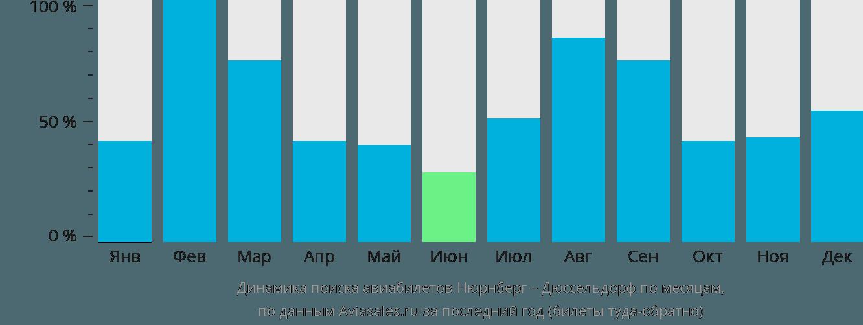 Динамика поиска авиабилетов из Нюрнберга в Дюссельдорф по месяцам