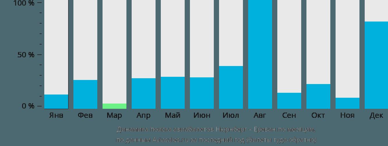 Динамика поиска авиабилетов из Нюрнберга в Ереван по месяцам