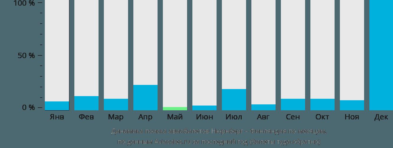 Динамика поиска авиабилетов из Нюрнберга в Финляндию по месяцам