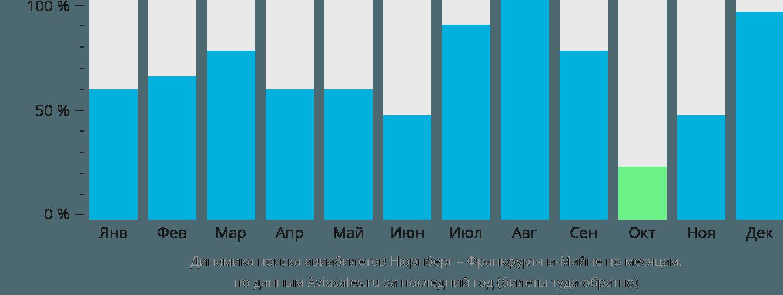 Динамика поиска авиабилетов из Нюрнберга во Франкфурт-на-Майне по месяцам