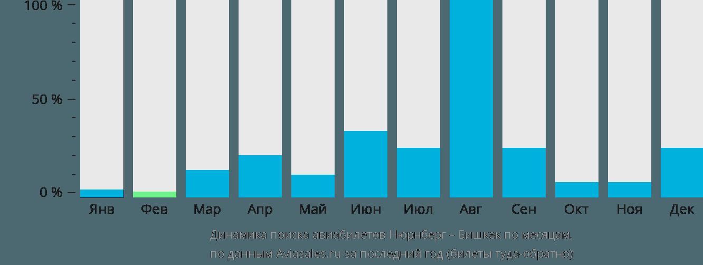 Динамика поиска авиабилетов из Нюрнберга в Бишкек по месяцам