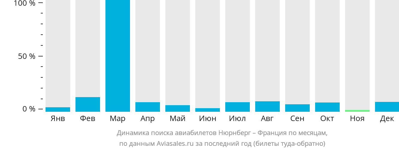Динамика поиска авиабилетов из Нюрнберга во Францию по месяцам