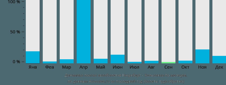 Динамика поиска авиабилетов из Нюрнберга в Хельсинки по месяцам