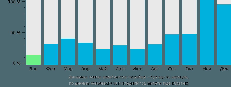 Динамика поиска авиабилетов из Нюрнберга в Хургаду по месяцам