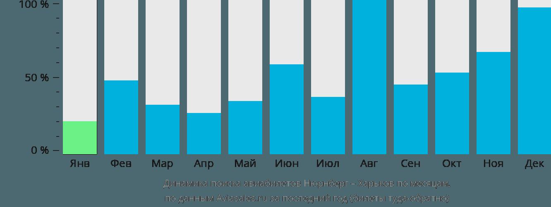 Динамика поиска авиабилетов из Нюрнберга в Харьков по месяцам