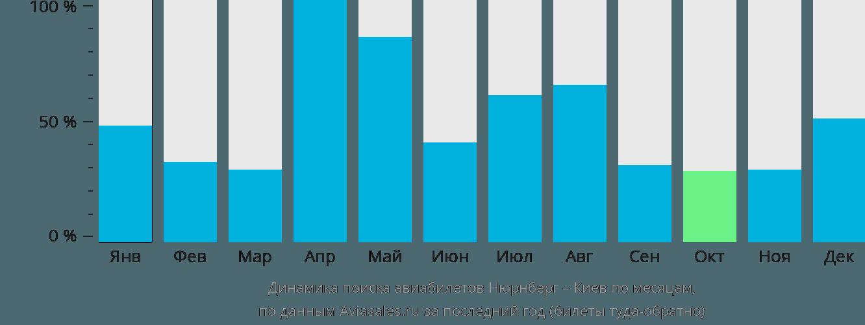 Динамика поиска авиабилетов из Нюрнберга в Киев по месяцам