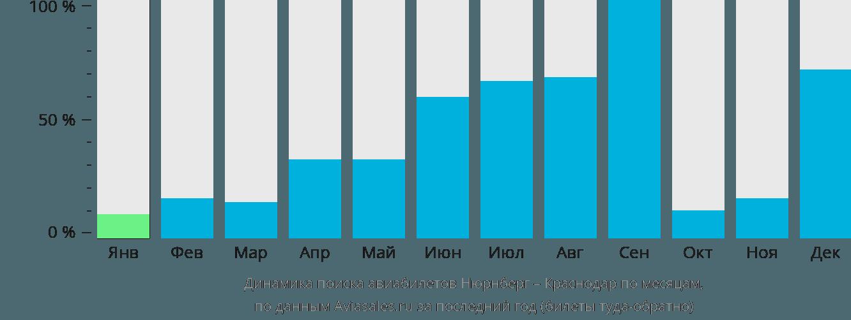 Динамика поиска авиабилетов из Нюрнберга в Краснодар по месяцам