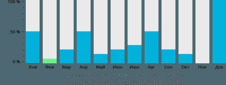 Динамика поиска авиабилетов из Нюрнберга в Самару по месяцам