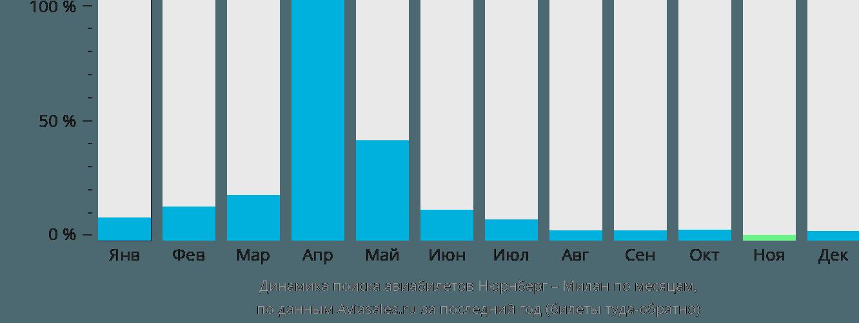 Динамика поиска авиабилетов из Нюрнберга в Милан по месяцам
