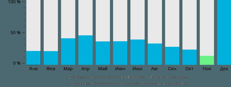 Динамика поиска авиабилетов из Нюрнберга в Москву по месяцам