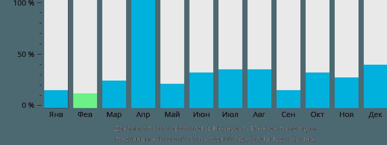 Динамика поиска авиабилетов из Нюрнберга в Мюнхен по месяцам
