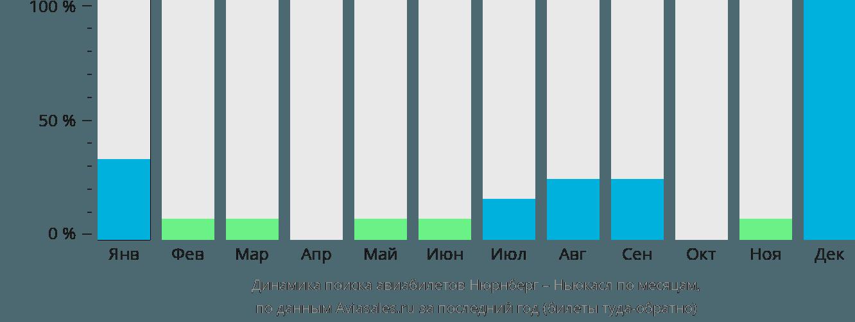 Динамика поиска авиабилетов из Нюрнберга в Ньюкасл по месяцам