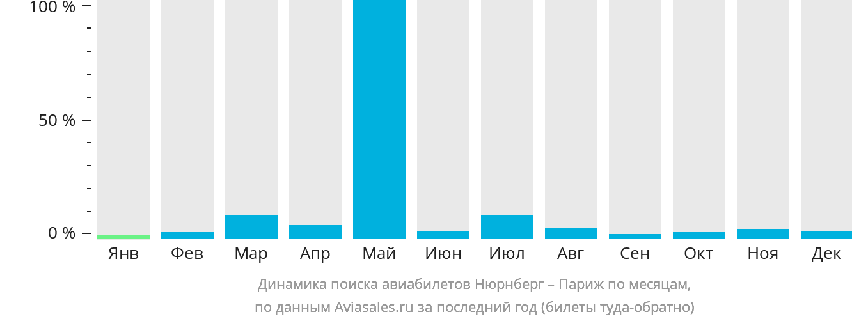 Динамика поиска авиабилетов из Нюрнберга в Париж по месяцам