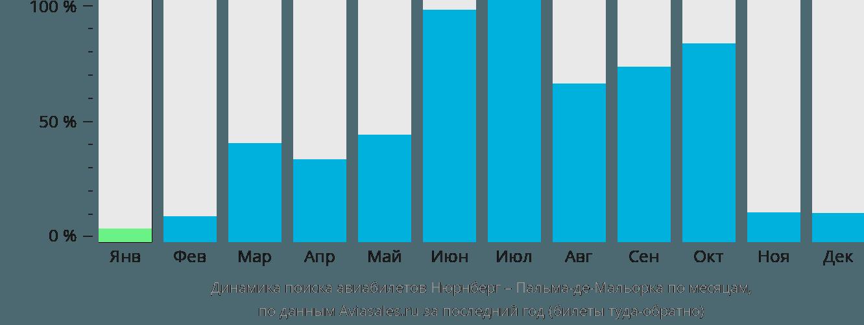 Динамика поиска авиабилетов из Нюрнберга в Пальма-де-Майорку по месяцам