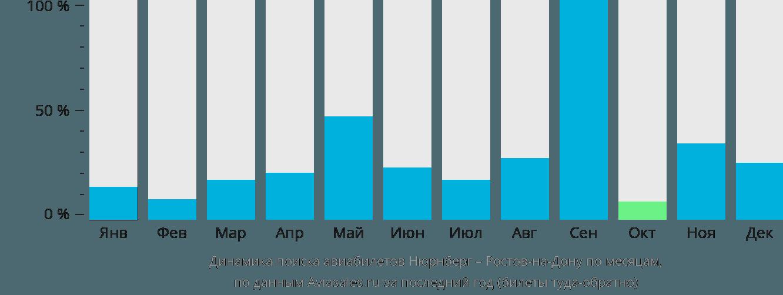 Динамика поиска авиабилетов из Нюрнберга в Ростов-на-Дону по месяцам