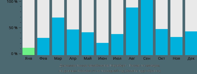 Динамика поиска авиабилетов из Нюрнберга в Россию по месяцам