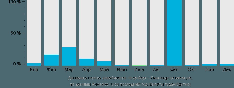 Динамика поиска авиабилетов из Нюрнберга в Сингапур по месяцам