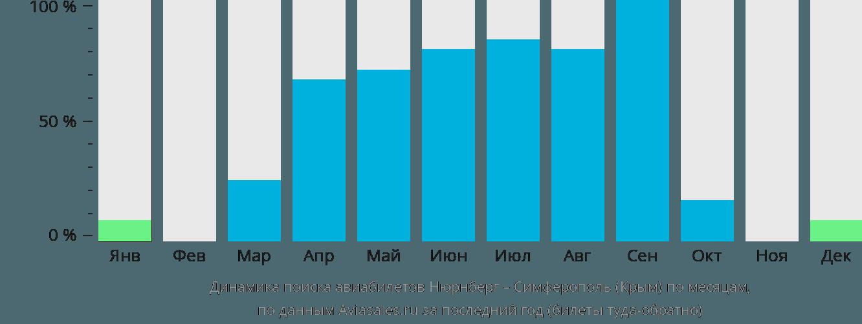 Динамика поиска авиабилетов из Нюрнберга в Симферополь по месяцам