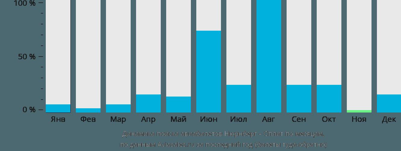 Динамика поиска авиабилетов из Нюрнберга в Сплит по месяцам