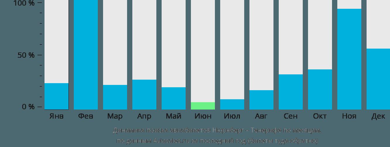 Динамика поиска авиабилетов из Нюрнберга на Тенерифе по месяцам