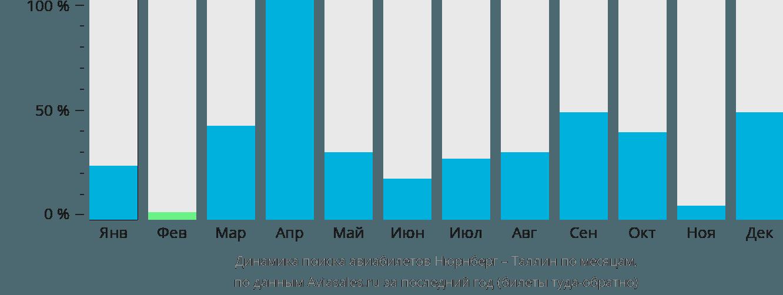 Динамика поиска авиабилетов из Нюрнберга в Таллин по месяцам
