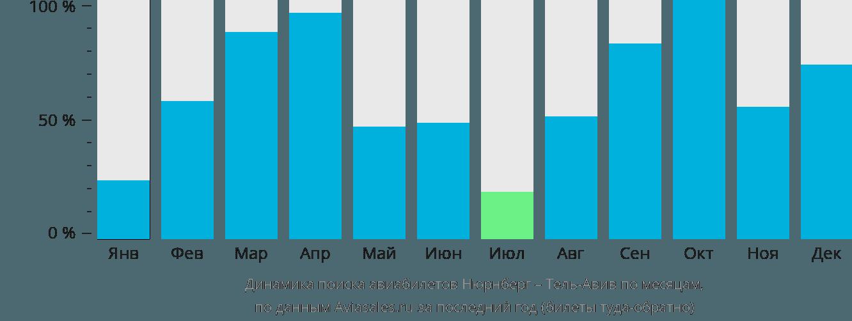 Динамика поиска авиабилетов из Нюрнберга в Тель-Авив по месяцам