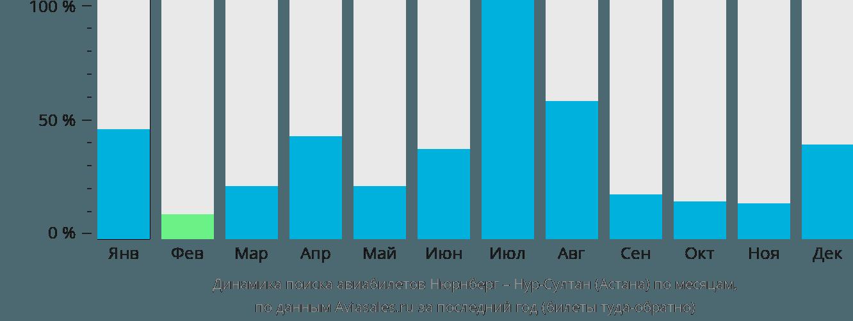 Динамика поиска авиабилетов из Нюрнберга в Астану по месяцам