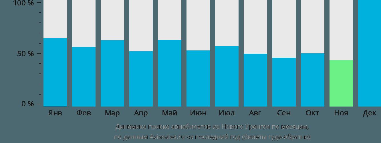 Динамика поиска авиабилетов из Нового Уренгоя по месяцам