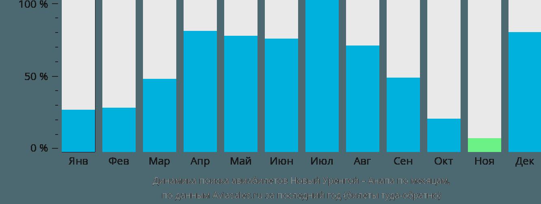 Динамика поиска авиабилетов из Нового Уренгоя в Анапу по месяцам