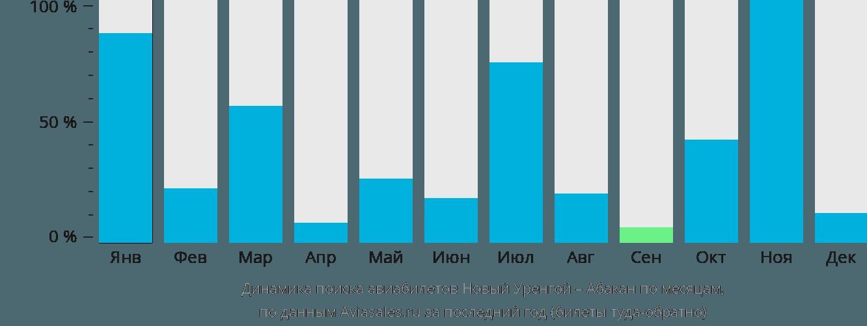 Динамика поиска авиабилетов из Нового Уренгоя в Абакан по месяцам