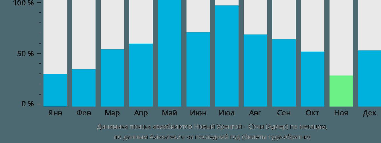 Динамика поиска авиабилетов из Нового Уренгоя в Сочи по месяцам