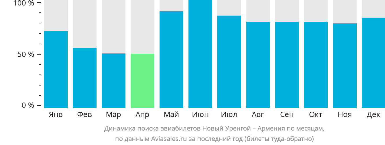 Динамика поиска авиабилетов из Нового Уренгоя в Армению по месяцам
