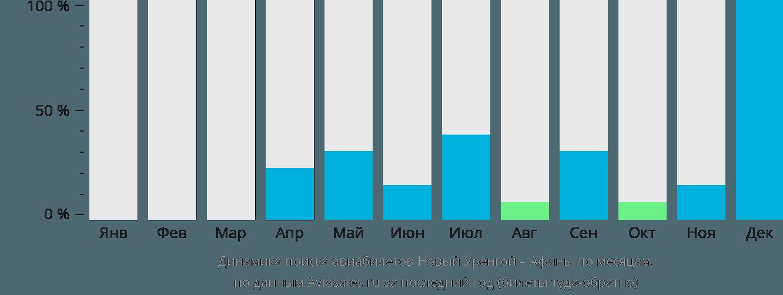 Динамика поиска авиабилетов из Нового Уренгоя в Афины по месяцам