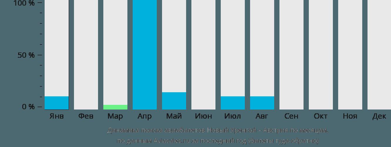 Динамика поиска авиабилетов из Нового Уренгоя в Австрию по месяцам