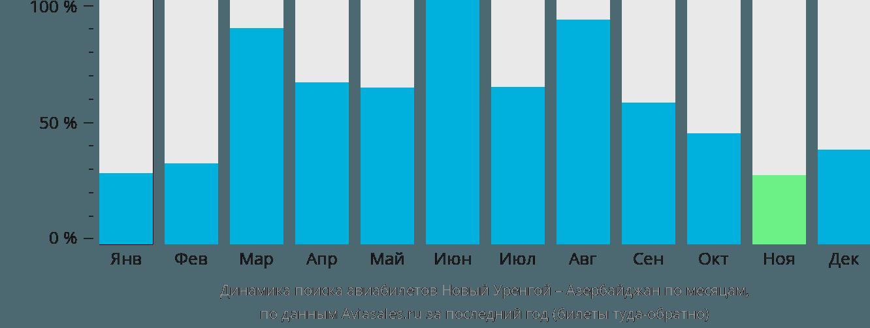 Динамика поиска авиабилетов из Нового Уренгоя в Азербайджан по месяцам