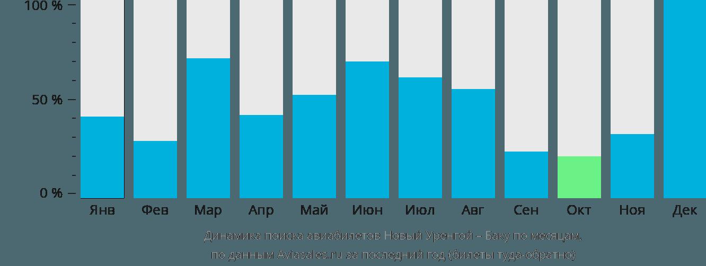 Динамика поиска авиабилетов из Нового Уренгоя в Баку по месяцам