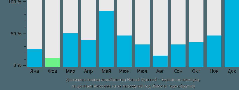 Динамика поиска авиабилетов из Нового Уренгоя в Берлин по месяцам
