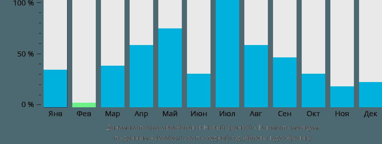 Динамика поиска авиабилетов из Нового Уренгоя в Батуми по месяцам