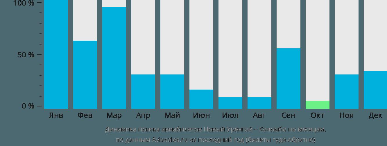 Динамика поиска авиабилетов из Нового Уренгоя в Коломбо по месяцам