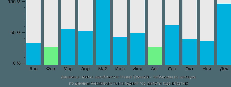 Динамика поиска авиабилетов из Нового Уренгоя в Чебоксары по месяцам