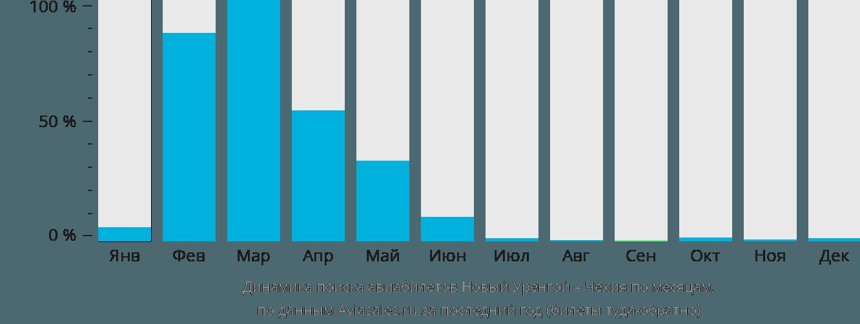 Динамика поиска авиабилетов из Нового Уренгоя в Чехию по месяцам